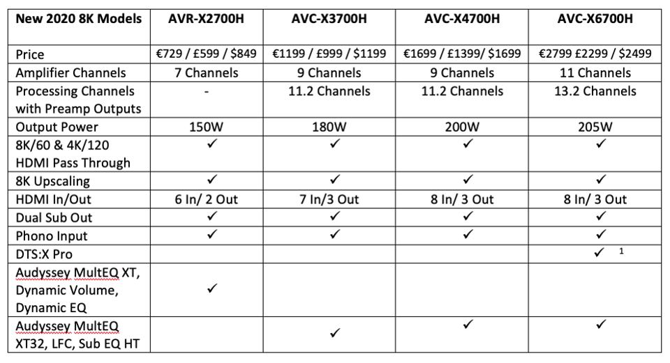 Denon ra mắt loạt receiver hỗ trợ 8K đầu tiên trên thế giới ảnh 5