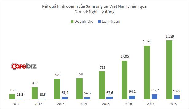 Samsung Bắc Ninh và Samsung HCMC CE cùng lỗ cả nghìn tỷ, lợi nhuận Samsung tại Việt Nam xuống thấp hơn cả khi gặp sự cố Galaxy Note 7 - Ảnh 1.