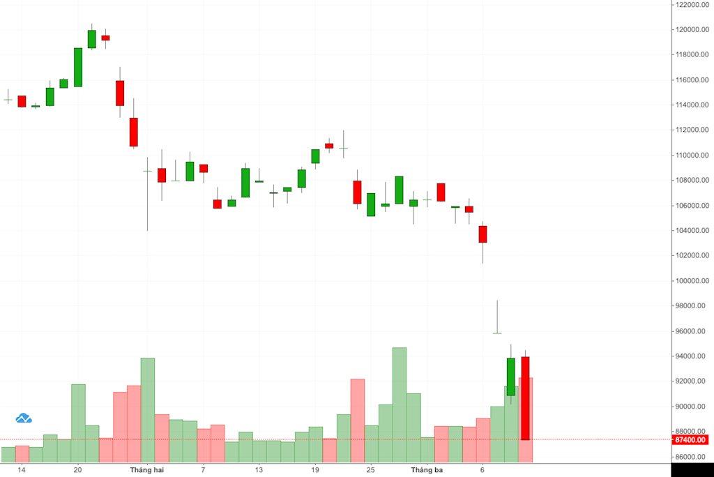 Cổ phiếu Thế Giới Di Động giảm kịch sàn