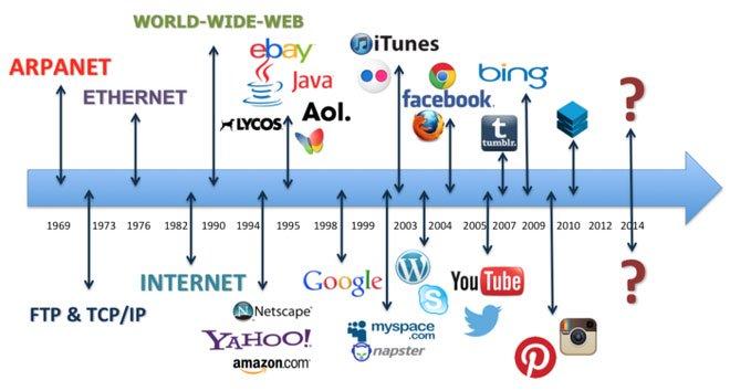 Các cột mốc phát triển của internet sau khi ARPANET ra đời.