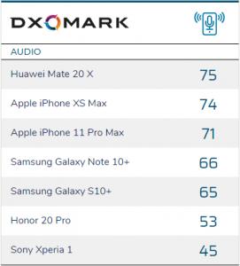 DxOMark nghĩ ra mục chấm điểm mới, đó là âm thanh smartphone ảnh 5