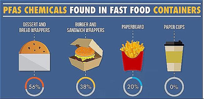 Hoá chất PFAS thường có trong nhiều hộp đựng giấy thức ăn nhanh.