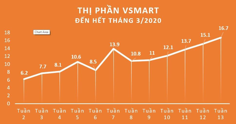 Vsmart đứng TOP 3 thị trường smartphone Việt: Phong độ nhất thời hay đẳng cấp thật sự? ảnh 1