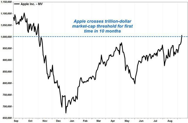Ra iPhone mới, vốn hoá Apple lại vượt 1 nghìn tỷ USD ảnh 2