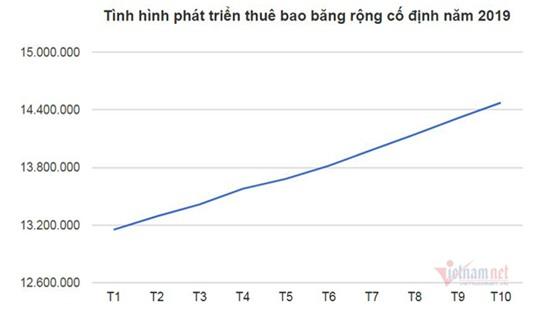Tên miền .vn được đăng ký sử dụng nhiều nhất khu vực Đông Nam Á