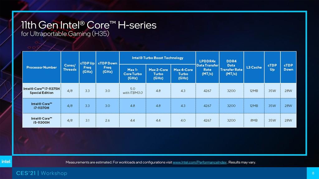 Intel Tiger Lake-H cuối cùng cũng sử dụng kiến trúc SuperFin 10nm mới ảnh 3