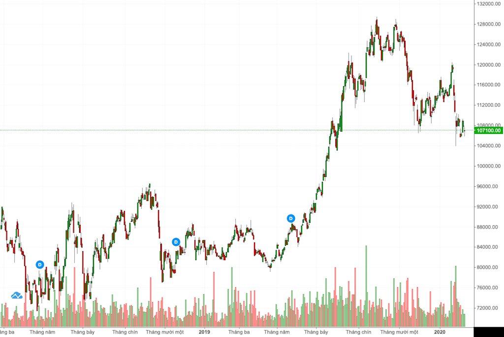 Sau khi tạo mốc cao nhất lịch sử, cổ phiếu Thế Giới Di Động đang tìm điểm cân bằng