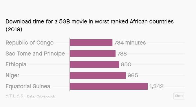 Bạn có tưởng tượng nổi không, có nơi trên thế giới phải mất hơn 22 giờ mới tải nổi một bộ phim 5 GB