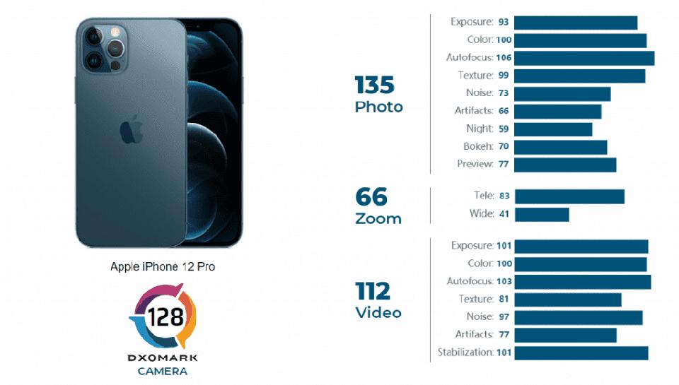 iPhone 12 Pro đạt 128 điểm, chỉ xếp thứ 4 trong bảng xếp hạng DxOMark ảnh 2
