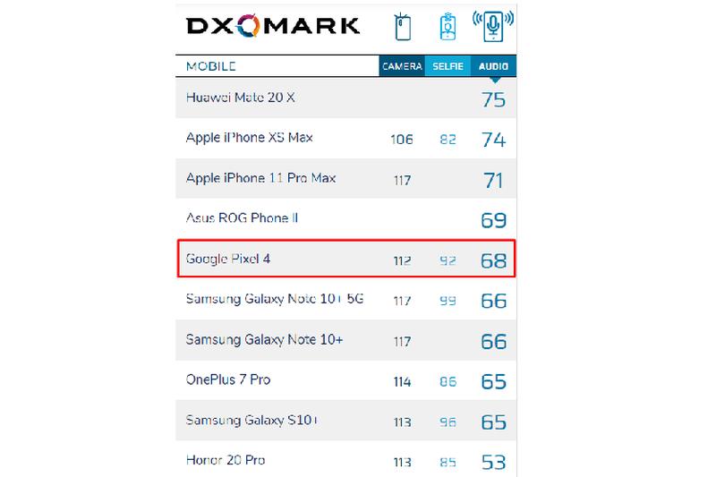Google Pixel 4 lot vao TOP 5 smartphone co am thanh tot nhat-Hinh-2