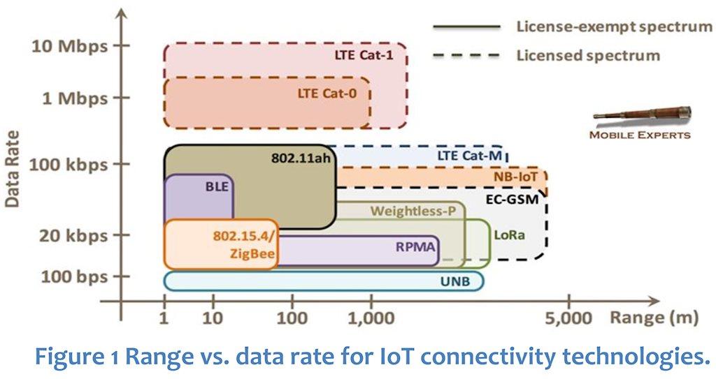 Thử nghiệm dịch vụ chuyển đổi số trên mạng LoRaWAN của VTC Digicom