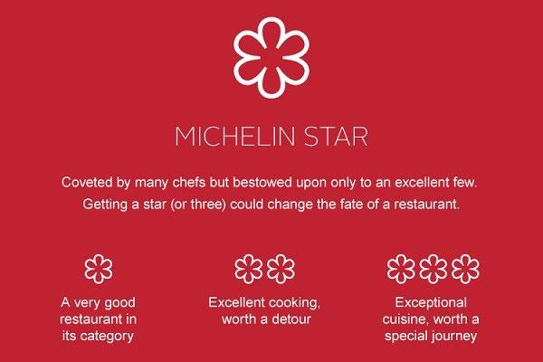 Giải thưởng Michelin cũng bao gồm 3 cấp độ từ 1 cho đến 3 sao với các tiêu chí khác nhau.