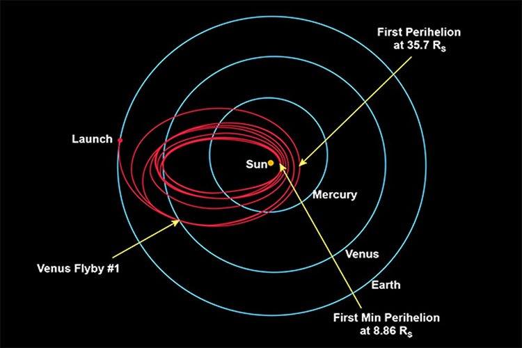 Đồ họa cuộc hành trình tiến gần tới Mặt Trời của con tàu Parker.