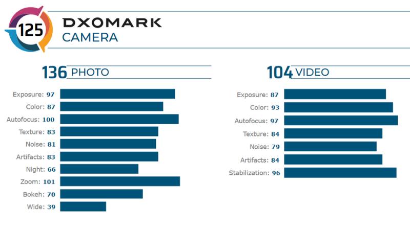 Honor 30 Pro+ vừa ra mắt đã chiếm vị trí thứ 2 của DxOMark, thua mỗi P40 Pro ảnh 2
