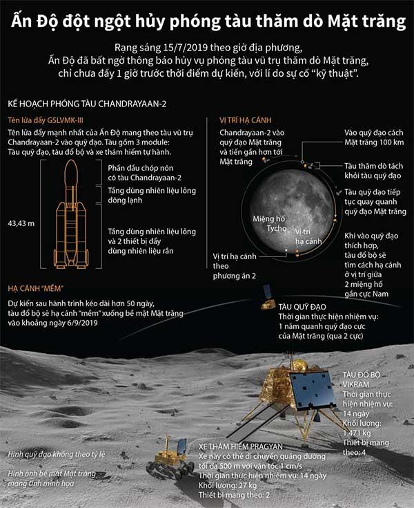 Kế hoạch phóng tàu thăm dò Mặt trăng của Ấn Độ