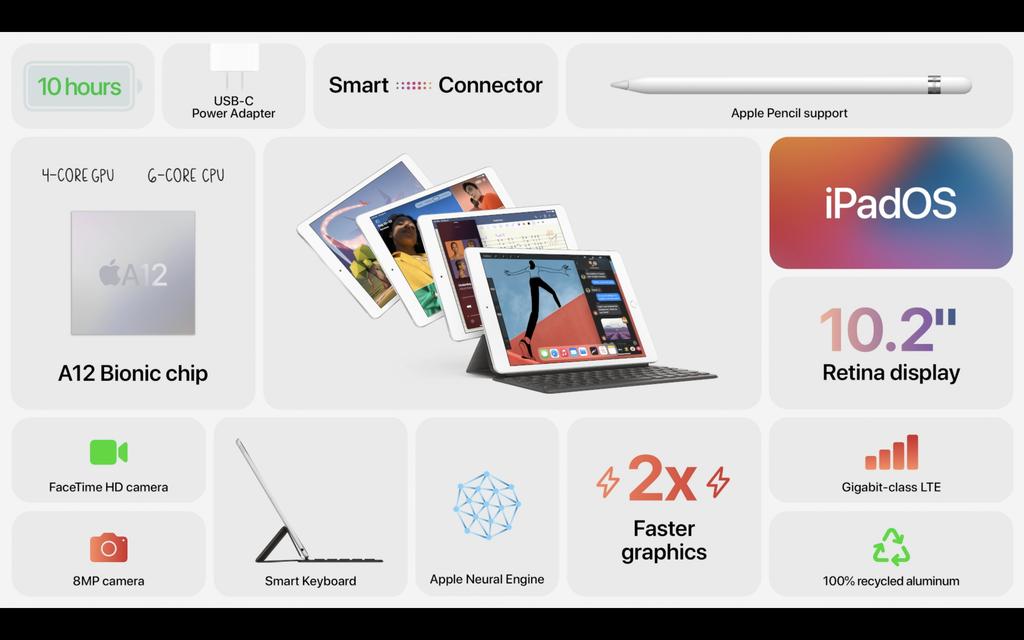 iPad thế hệ 8 ra mắt: thiết kế cũ, A12 Bionic, giá từ 329 USD ảnh 5