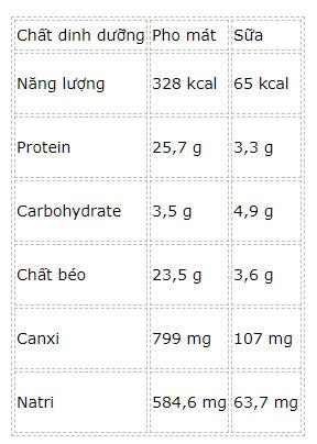 Bảng so sánh các chất dinh dưỡng quan trọng trong 100g của Phô mai và sữa