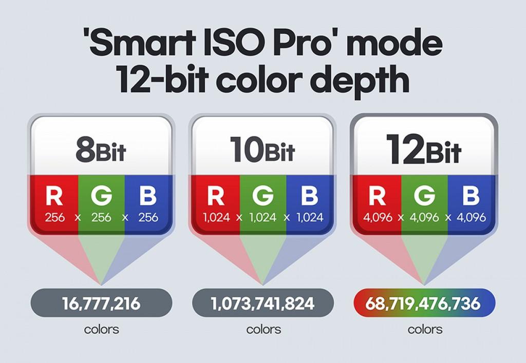 Samsung giới thiệu chi tiết về ISOCELL HM3 - cảm biến 108MP được sử dụng trên Galaxy S21 Ultra ảnh 2
