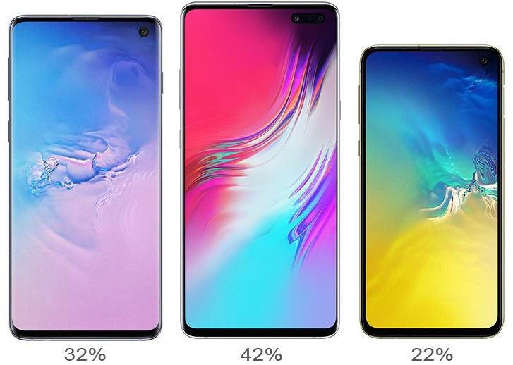 Vi sao Apple giam gia iPhone con Samsung khong co Galaxy S20 gia re? hinh anh 5 S10e.jpg