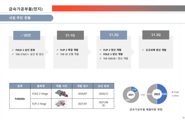 Samsung đã sẵn sàng sản xuất Z Fold3 và Z Flip2? ảnh 1