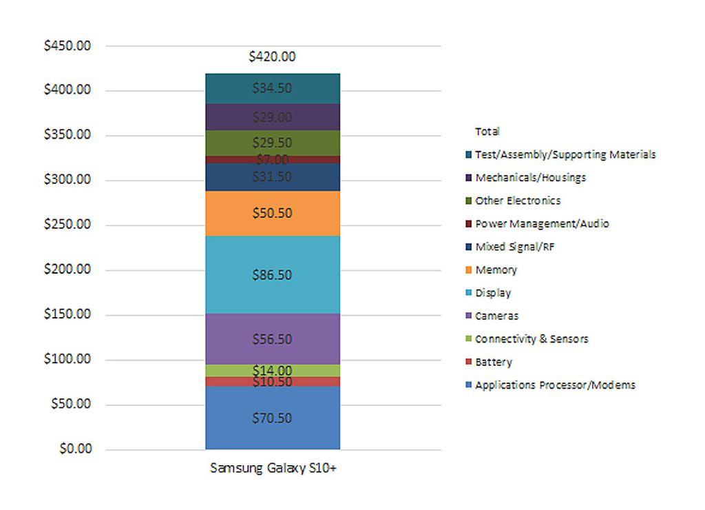 OnePlus 7 Pro bán giá rẻ nhưng vẫn lãi lớn khi nhìn giá linh kiện ảnh 3
