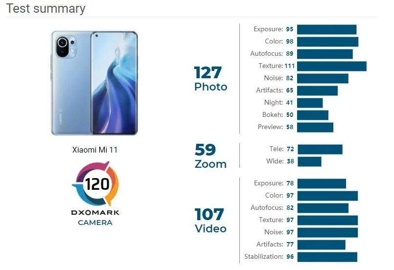 Camera Xiaomi Mi 11 chỉ đạt 120 điểm DxOMark, tương đương Pixel 5 ảnh 2