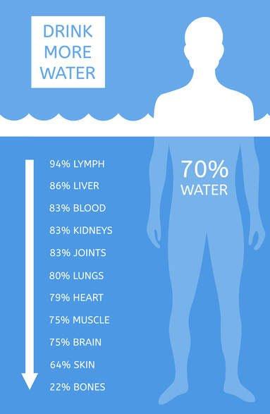Chỉ uống nước lọc tinh khiết có quá nhiều rủi ro nhất định đối với sức khỏe.