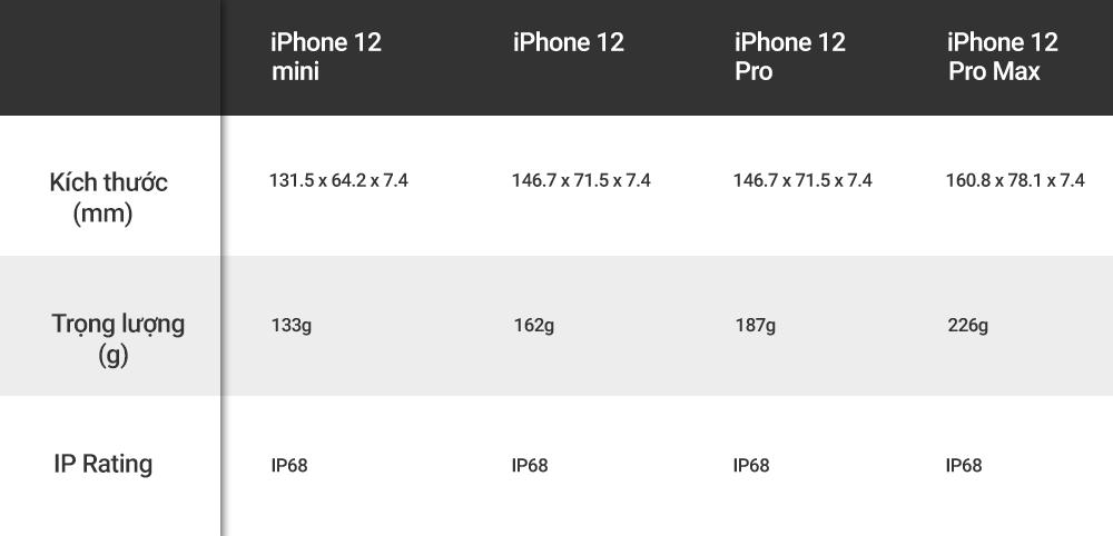 4 phiên bản iPhone 12, biết chọn bản nào? ảnh 3