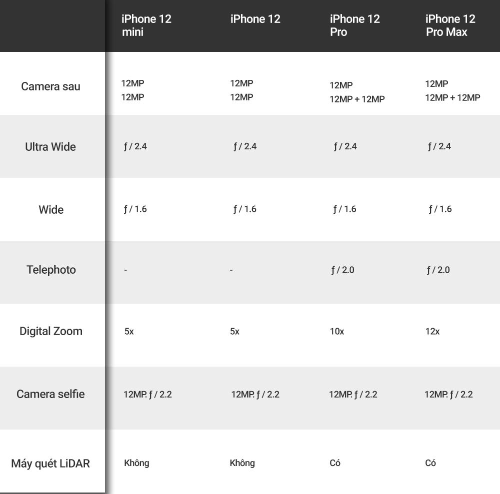 4 phiên bản iPhone 12, biết chọn bản nào? ảnh 5