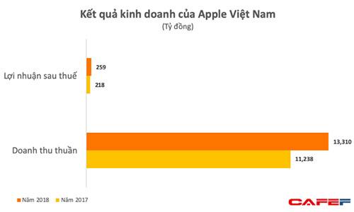 Apple Viet Nam thu hon 500 trieu USD/nam nho dien thoai Iphone-Hinh-2