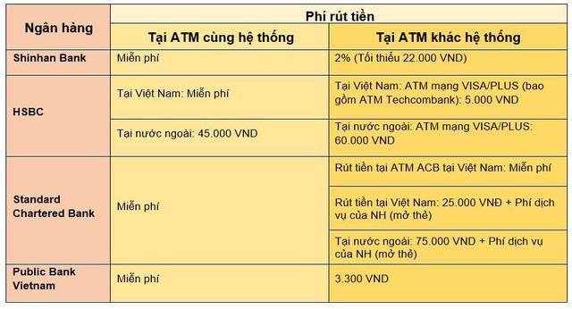 Toàn cảnh phí giao dịch ATM của các ngân hàng tại Việt Nam hiện nay - Ảnh 2.
