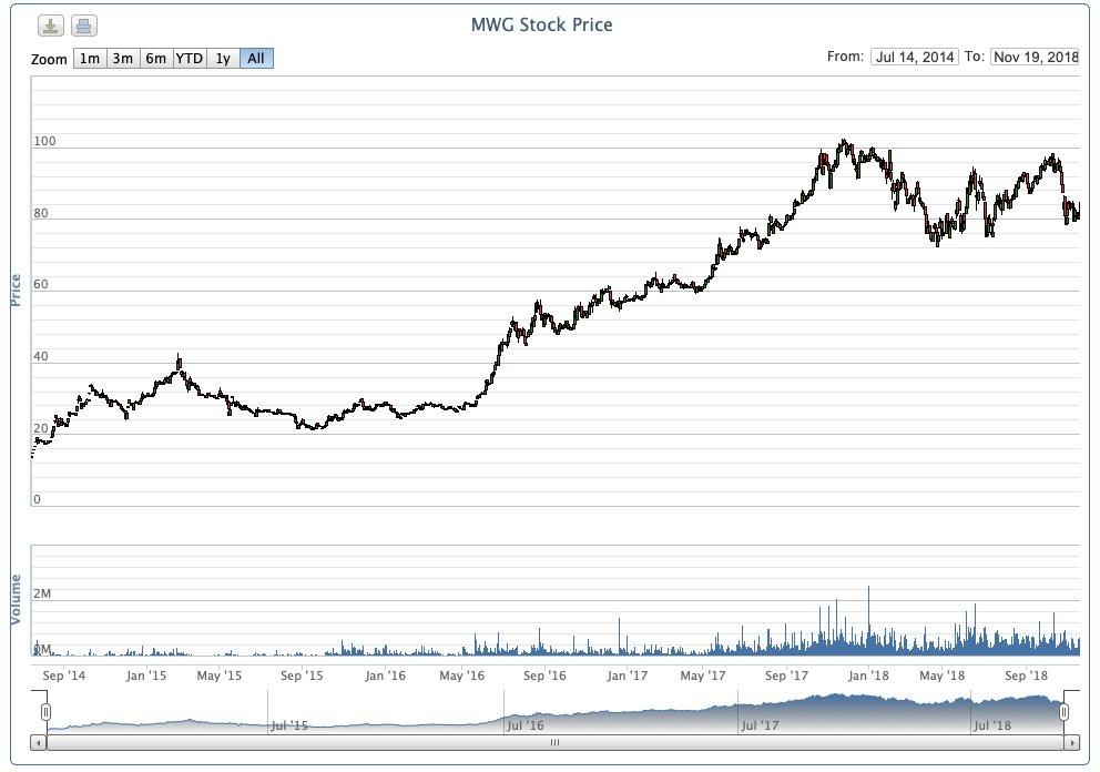 """Cổ phiếu Thế Giới Di Động """"xanh"""" trở lại"""
