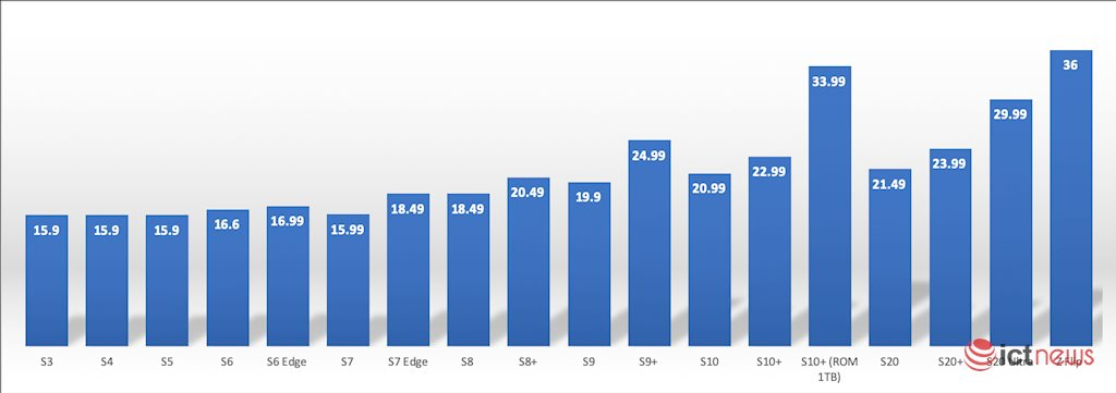 Giá smartphone cao cấp tại Việt Nam ngày càng đắt