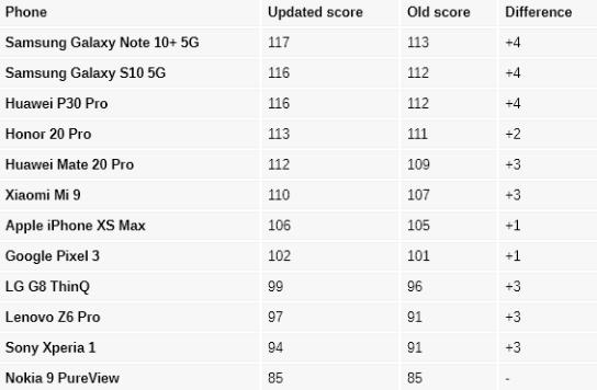 DxOMark cập nhật tính điểm với ống kính góc rộng và Chế độ ban đêm ảnh 2