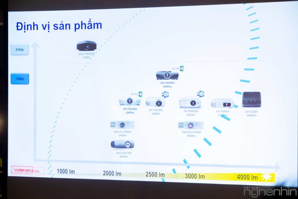 Máy chiếu laser 3LCD EPSON EF-100 nhỏ nhất thế giới ra mắt thị trường Việt giá từ 25 triệu ảnh 14