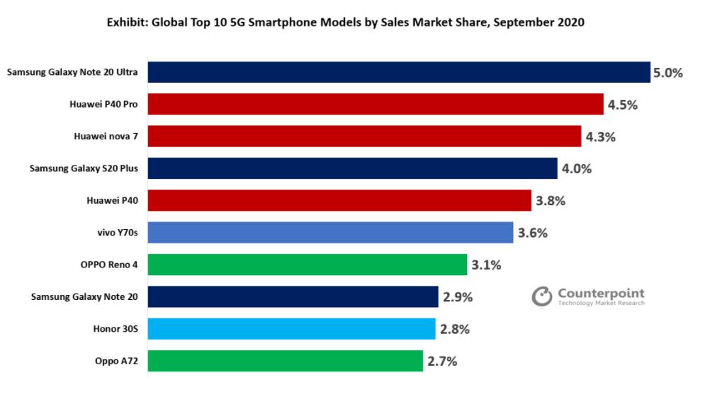 Top 10 smartphone 5G bán chạy nhất thế giới tháng 9/2020: Note 20 Ultra đứng số 1 ảnh 1