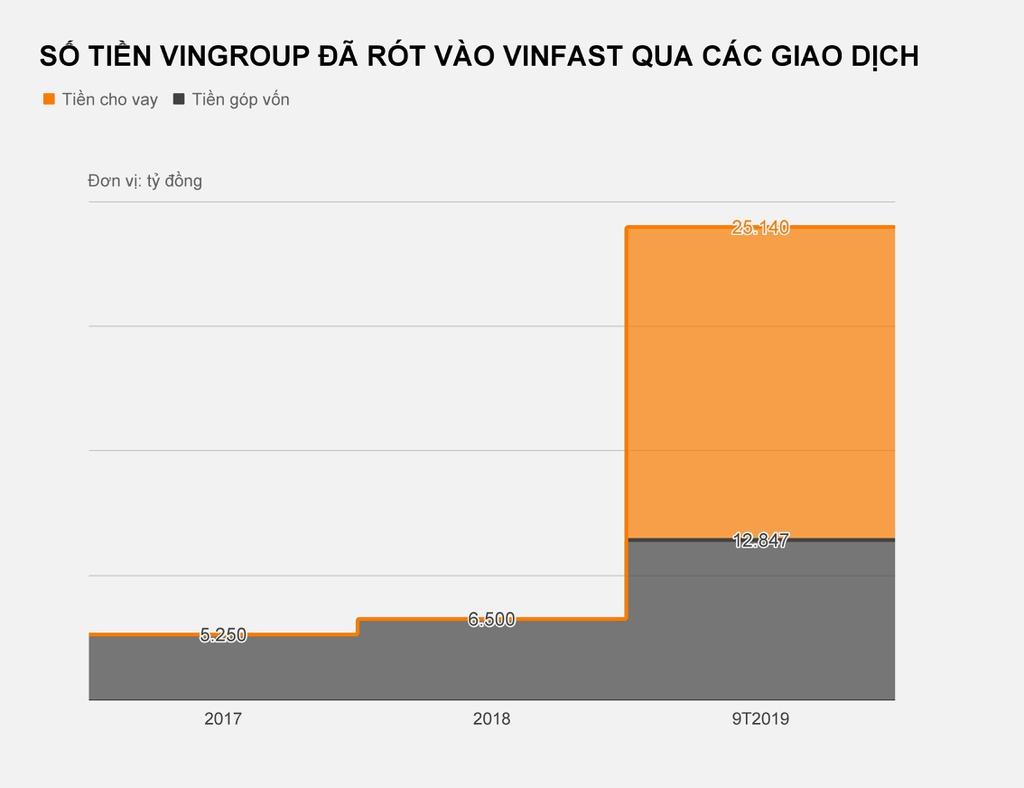 Dong tien Vingroup 'bom' vao VinFast lon co nao? hinh anh 2 VinFast-Vin.jpg