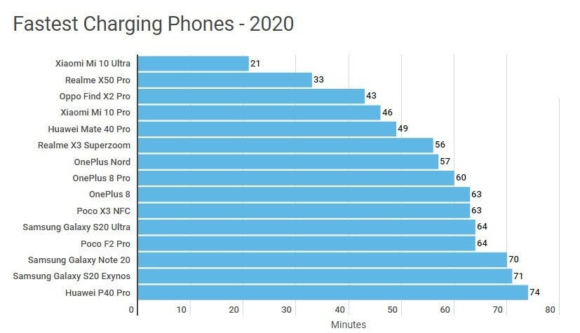 Danh sách smartphone sạc nhanh nhất năm 2020 ảnh 3