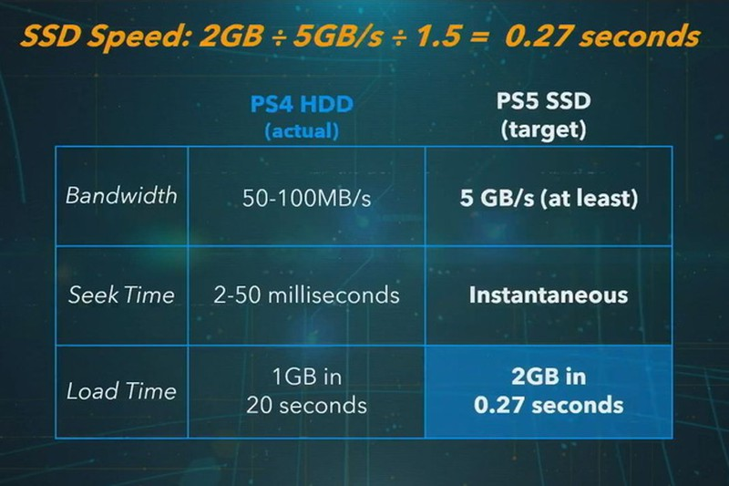 Sony cong bo cau hinh Playstation 5-Hinh-2