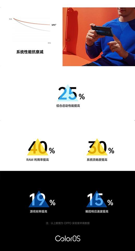 OPPO công bố ColorOS 7: mượt hơn 30%, tối ưu RAM 40%, tiết kiệm điện ảnh 3