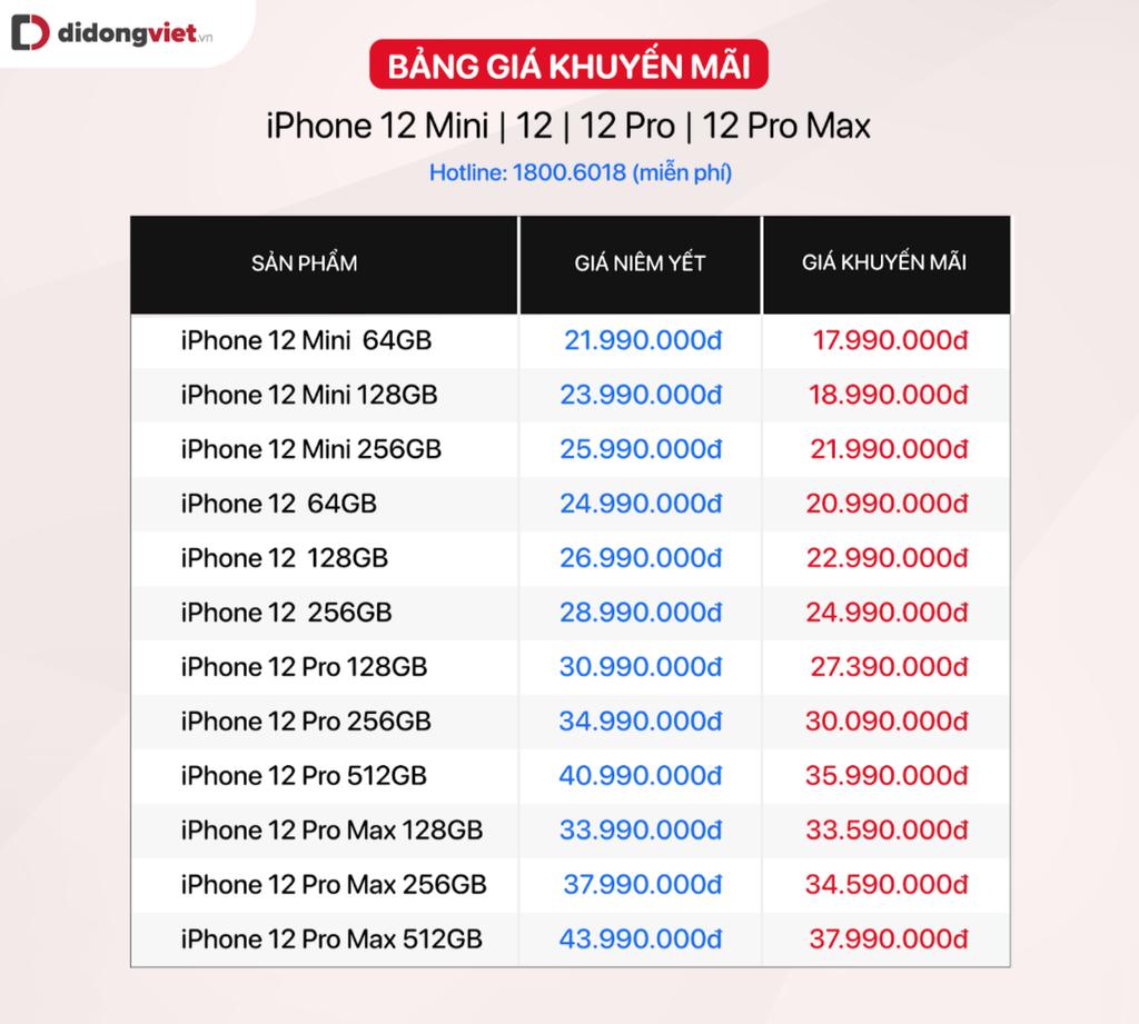 iPhone 12 và 12 mini chính hãng giảm 4 triệu, người mua tranh thủ khuyến mại ảnh 3