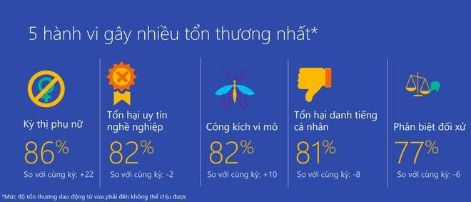 Microsoft: Việt Nam trong top 5 thế giới kém văn minh trên Internet | Việt Nam nằm trong 5 quốc gia có chỉ số hành xử văn minh thấp trên mạng