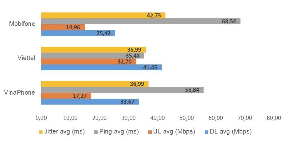 VNNIC công bố mạng 3G, 4G của Viettel có tốc độ nhanh nhất