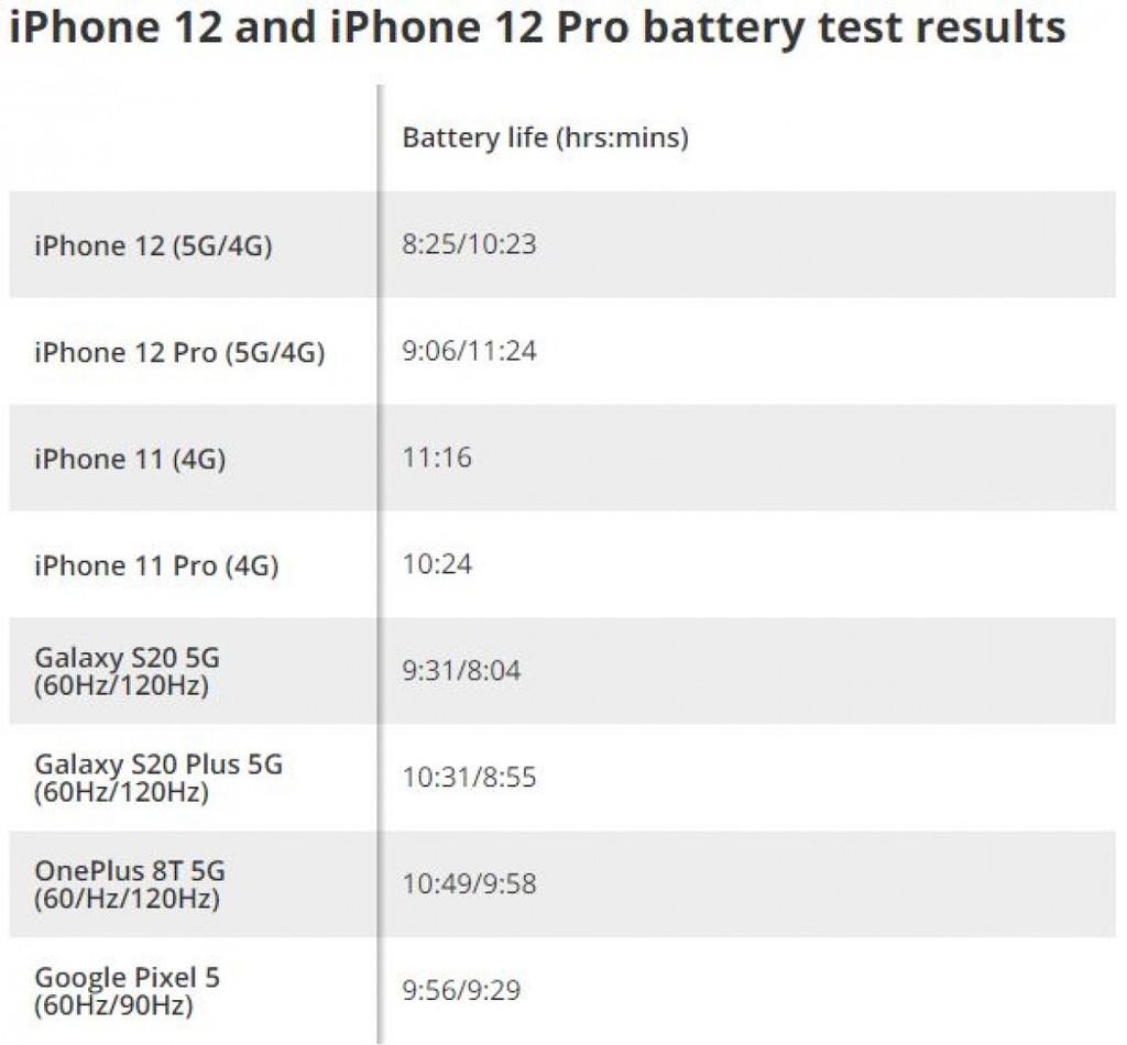 iPhone 12 và 12 Pro có thời lượng pin ít hơn 20% khi sử dụng 5G ảnh 2