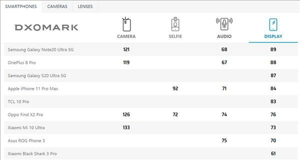 Galaxy Note20 Ultra có màn hình đẹp nhất: món mới của DxOMark ảnh 2