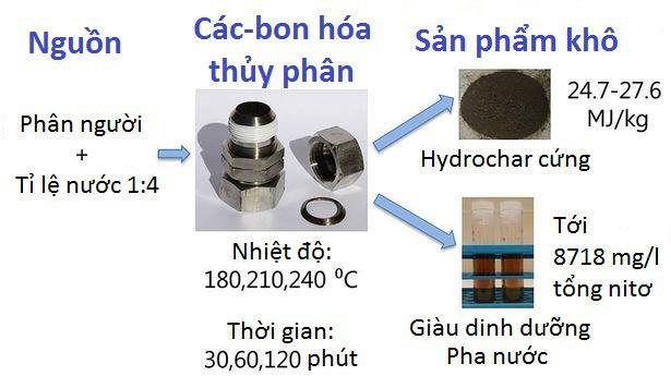Kĩ thuật này gồm đun nóng phân trong nồi áp suất
