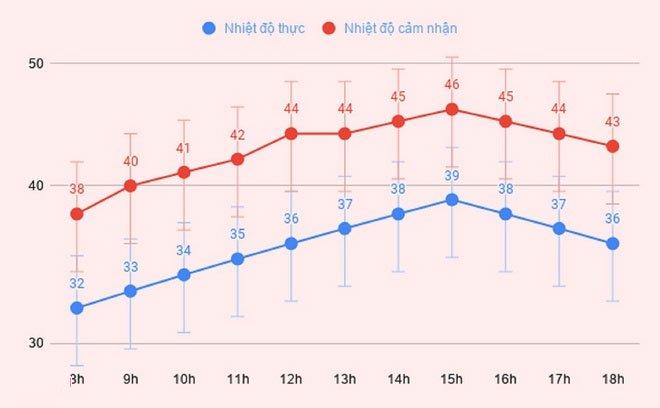 Nhiệt độ tại Hà Nội được đo trong lều khí tượng và nhiệt độ cảm nhận bên ngoài