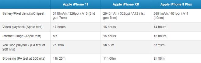 iphone 11 vs iphone xr vs iphone 8 plus: ai dai suc hon? hinh anh 2