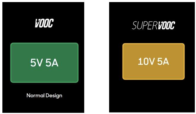 Sạc nhanh Super VOOC hoạt động thế nào?