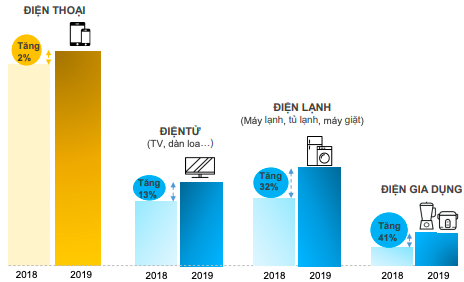 Cuộc cách mạng 5G sẽ hâm nóng thị trường điện thoại: Cơ hội tăng trưởng một lần nữa quay về với FPT Shop, Thế giới Di động? - Ảnh 2.